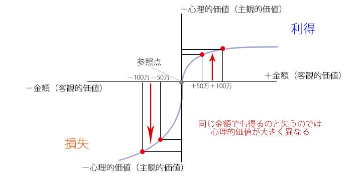プロスペクト理論(損失回避性)