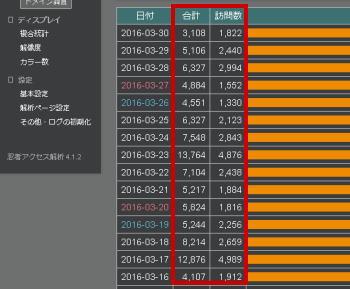 「神龍」オートコンテンツビルダーACB事例アクセス数2