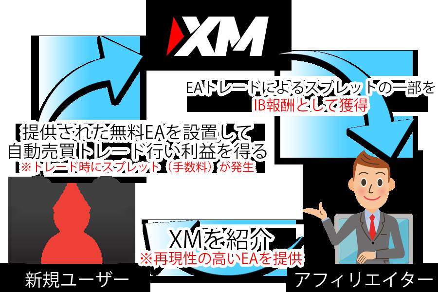XMアフィリエイトNEW
