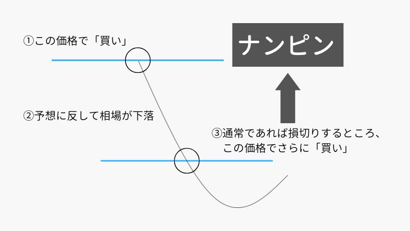 4_ナンピンのおおまかな図説明