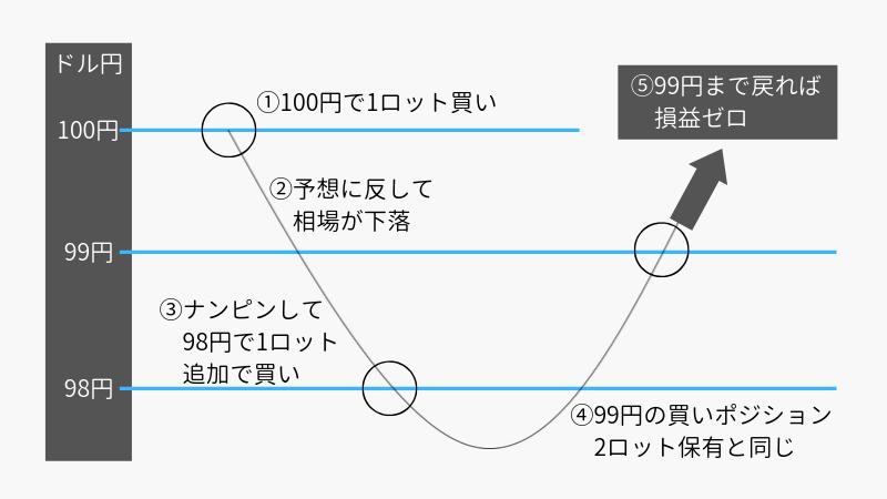 5_ナンピン具体数値例
