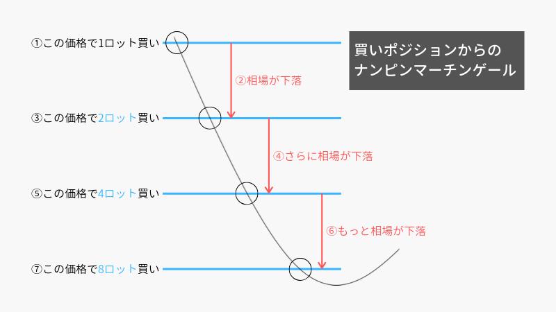 7_ナンピンマーチンゲール手法(買い)のおおまかな説明図