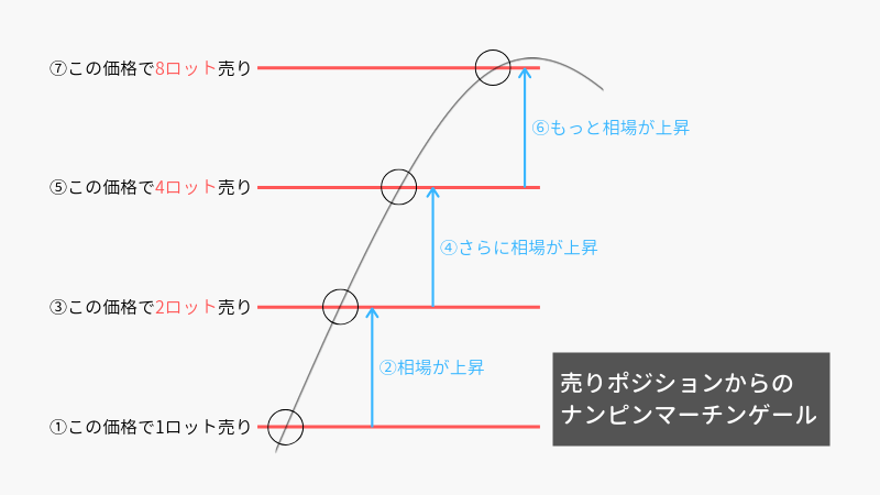 8_ナンピンマーチンゲール手法(売り)のおおまかな説明図