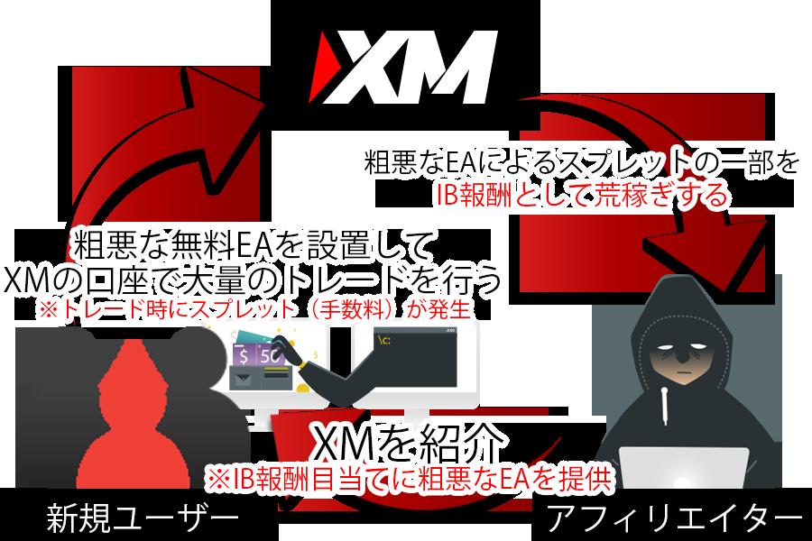 XMアフィリエイト無料EA詐欺